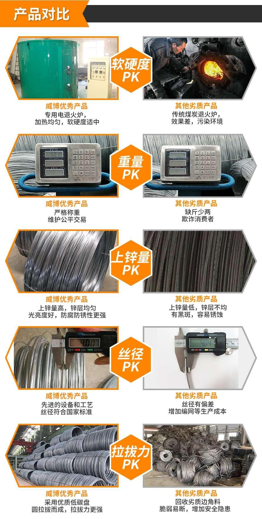 镀锌铁丝产品对比